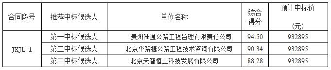 贵州高速公路集团有限公司高速公路监控系统改造建设工程施工监理招标中标候选人公示