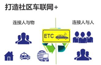 ETC停车的未  来