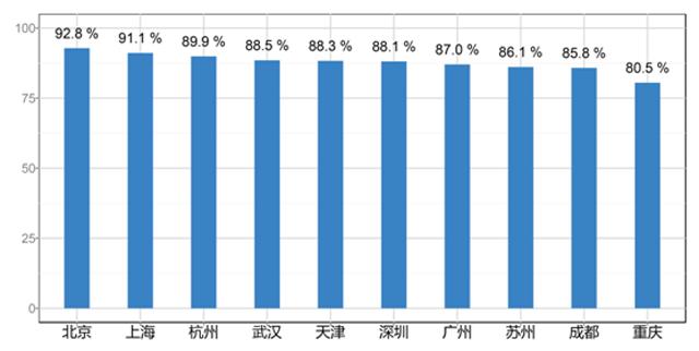 《中国十大城市静态交通调查报告》发布,北京上海...