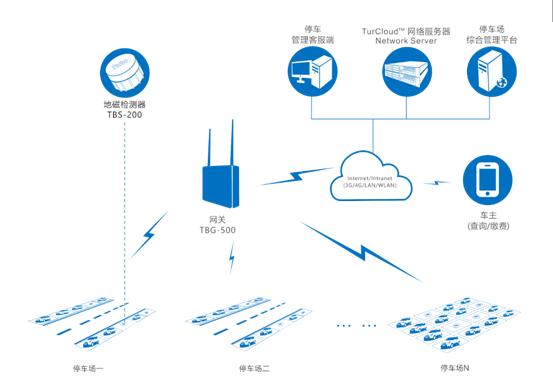 2016年4季度,武汉拓宝科技股份有限公司自主研发的支持LoRaWAN™标准的地磁车辆检测器及解决方案在武汉、重庆、杭州等城市应用,并出口到欧洲多个国家。因技术先进、部署简单、产品可靠、性价比高,获得了市场好评。 拓宝科技的TBS-2XX系列无线地磁车辆检测器是国内首款支持LoRaWAN™标准的地磁产品,采用了先进的磁传感器和信号检测算法,可实现车位停车检测、停车时间统计等功能,适用于智能停车、智能交通、智慧园区等领域,可解决停车难、收费难、规划难的问题,能有效提高智慧城市交通管理