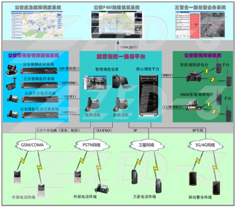 捷思锐公安应急联动指挥系统统一通信平台强势上线