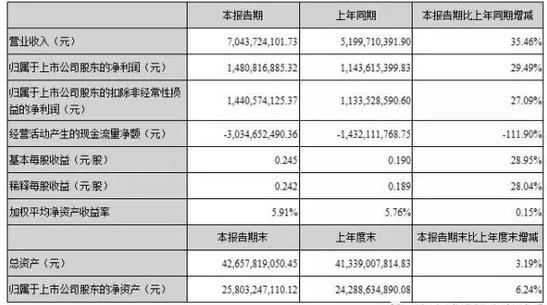 海康威视发布2017年第一季度报告,一季度实现营收70.44亿元