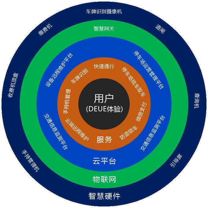 2017中国云停车十大品牌评选第十五波:德立达