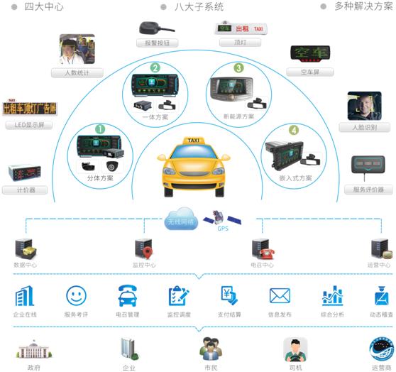 出租车视频监控政策会来带车载监控市场的大爆发吗?