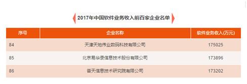 易华录再次入选工信部2017年中国软件业务收入百强企业