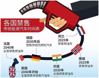 工信部正制定传统能源车停售时间表,威盛智能加油机推动产业变革