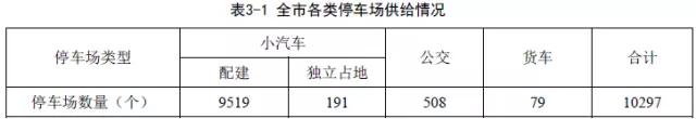 一文看懂深圳停车状况 l 2017深圳停车调查报告正式发布