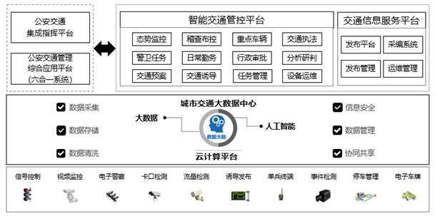 基于大数据的交通管控技术应用分析