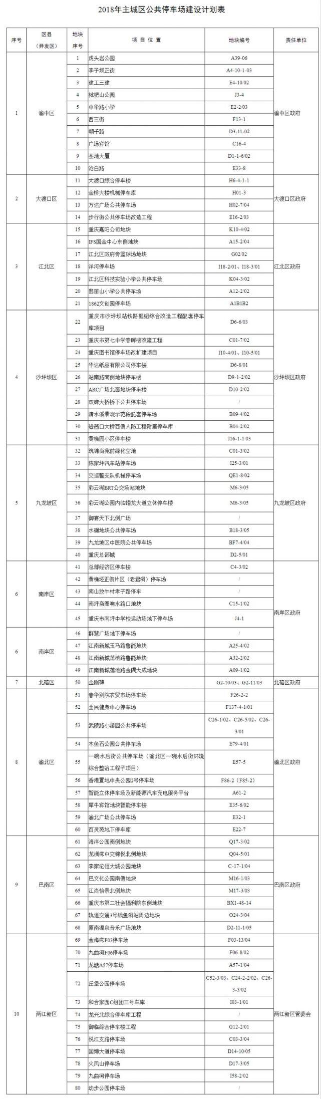 重庆开发智慧停车系统及泊位智能化改造