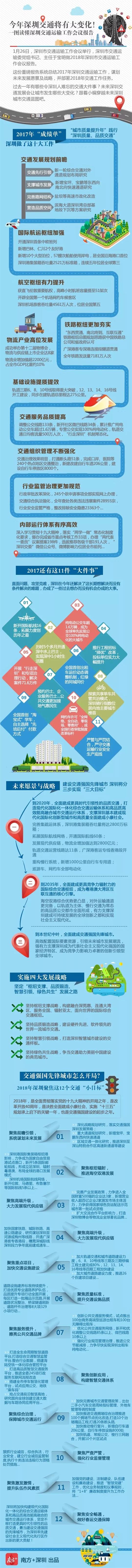 """深圳交通运输工作会议报告:今年聚焦12个""""小目标"""""""