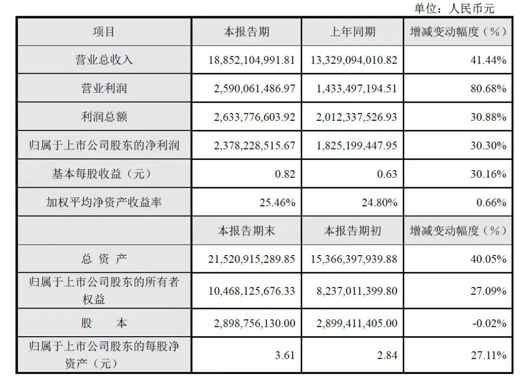 大华股份2017年营收188.52亿元,同比增长41.44%