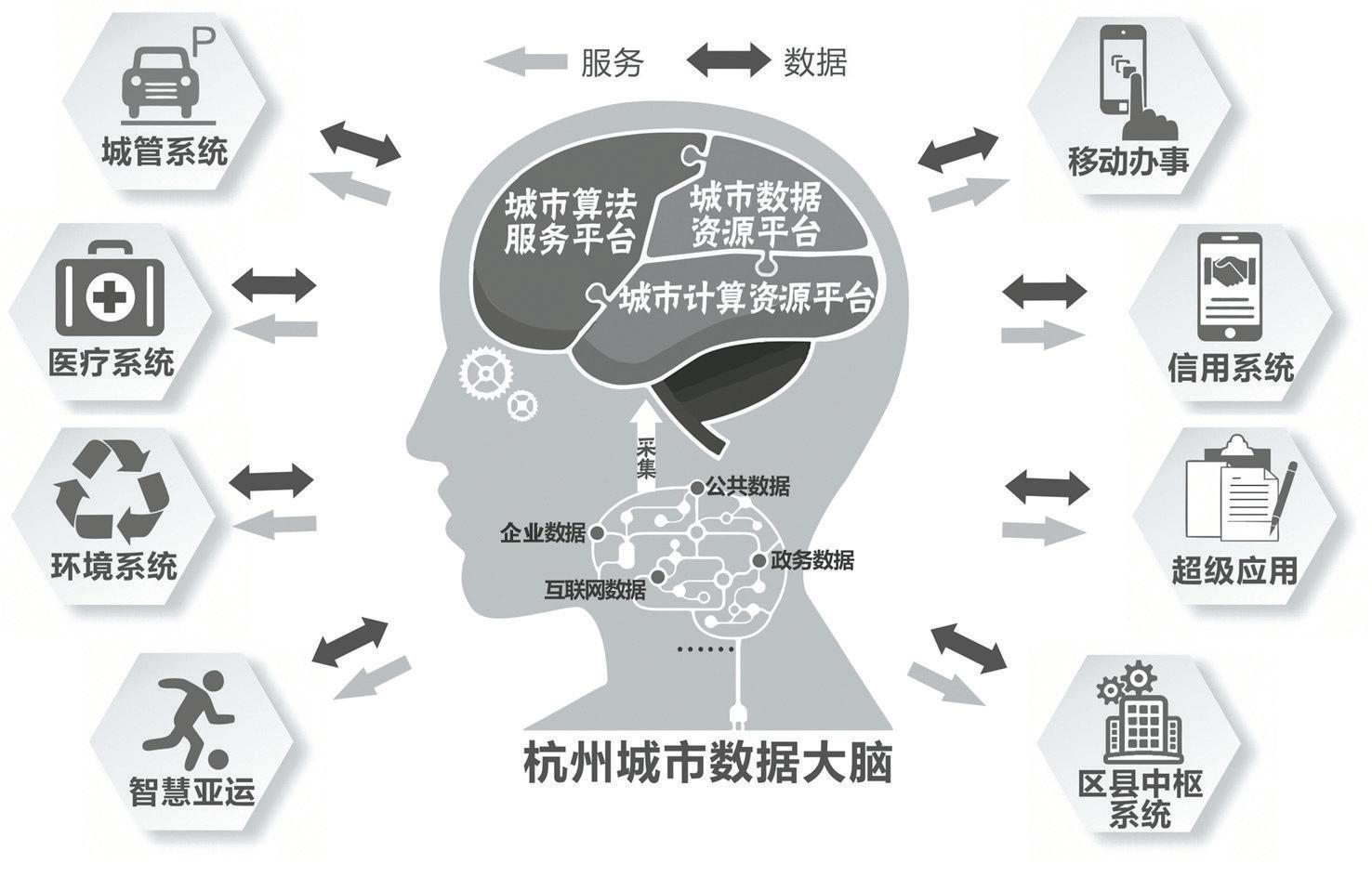 杭州:2022年基本完成城市数据大脑在各行业系统建设