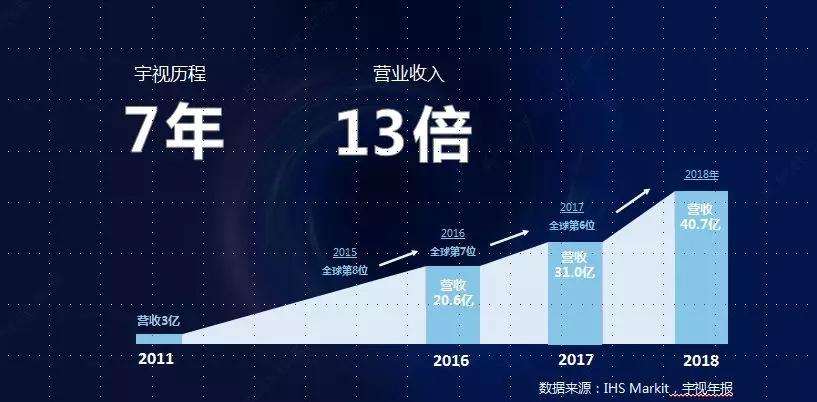 宇视2018年报:营收40.7亿元,净利4.7亿元