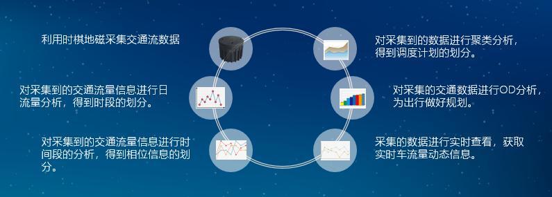 从三四线城市看中国智能交通发展